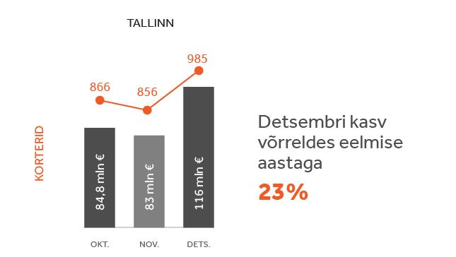 e5045e814b8 Vaata, kuidas kasvas dünaamilises kvartalis turu aktiivsus – detsember  Tallinn, Tartu, Pärnu ja Saaremaa
